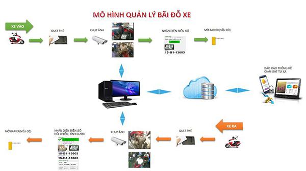 Mô hình hệ thống quản lý bãi đỗ xe thông minh bằng thẻ từ