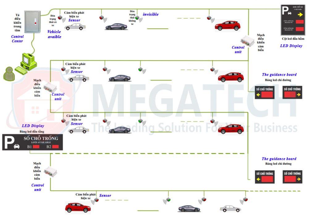 Mô hình hướng dẫn đậu xe thông minh