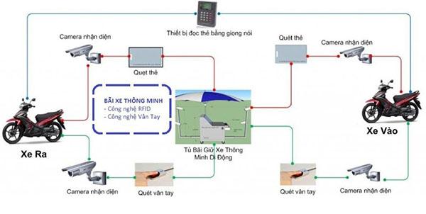 Giải pháp kiểm soát bãi đỗ xe tự động - công nghệ RFID