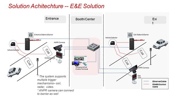 mô hình giải pháp E&E