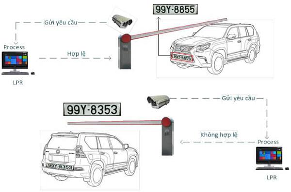 Mô hình sử dụng Camera đọc biển số xe Dahua
