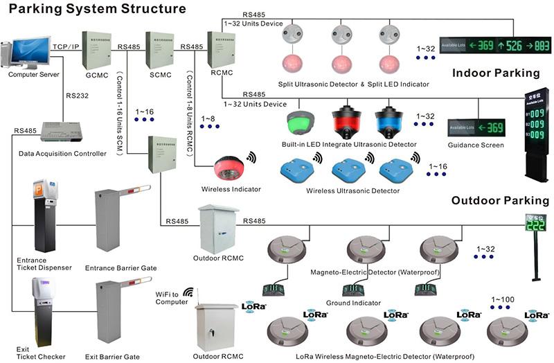 Minh họa mô hình hướng dẫn đậu xe cơ bản